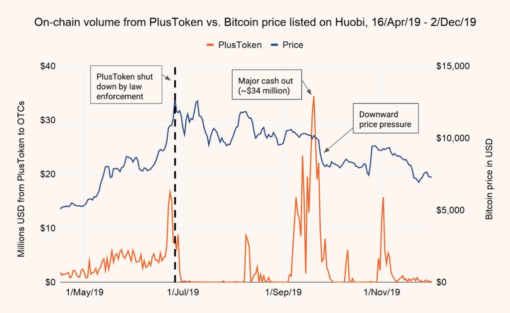 Correlazione prezzo bitcoin con exit scam di PlusToken