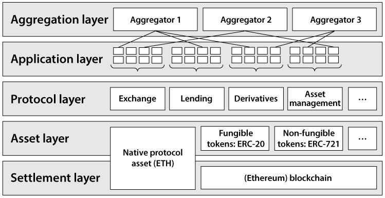 Ecosistema Ethereum