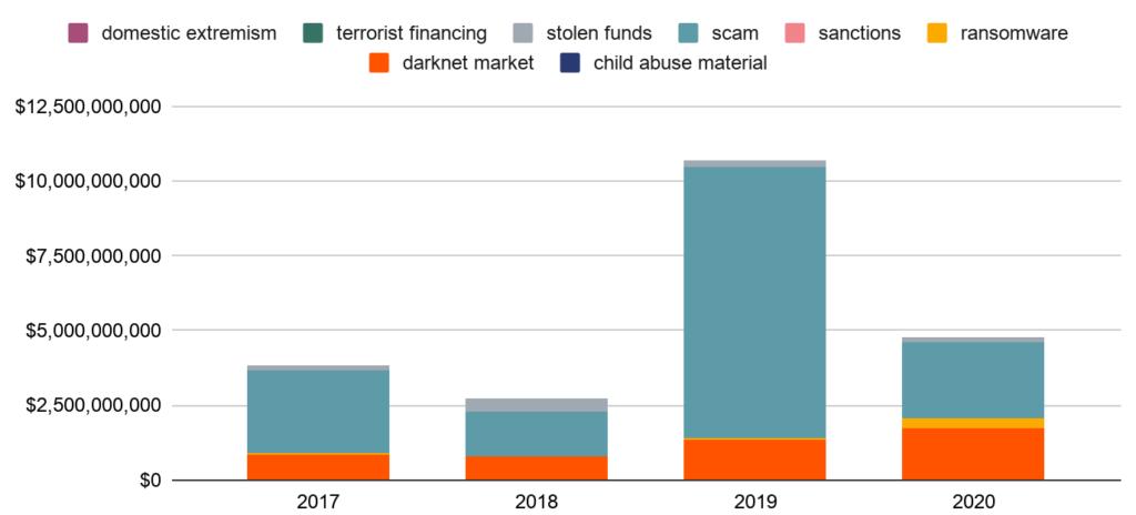 Fondi illeciti suddivisi per categoria di attività criminale