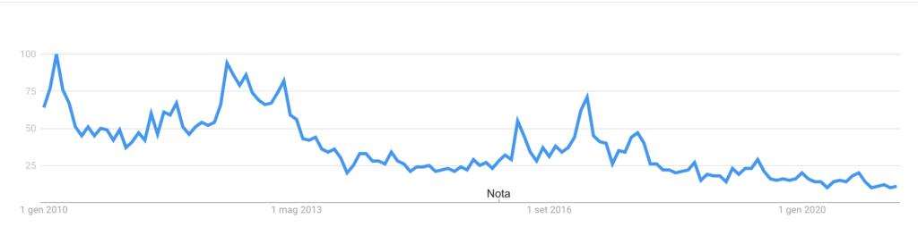 Google Trend HYIP