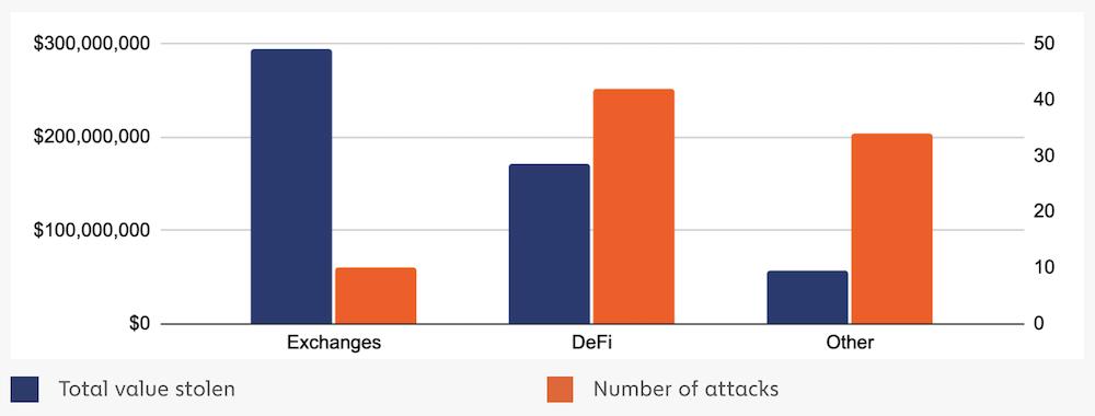 Attacchi su DeFi  vs Attacchi Exchanges